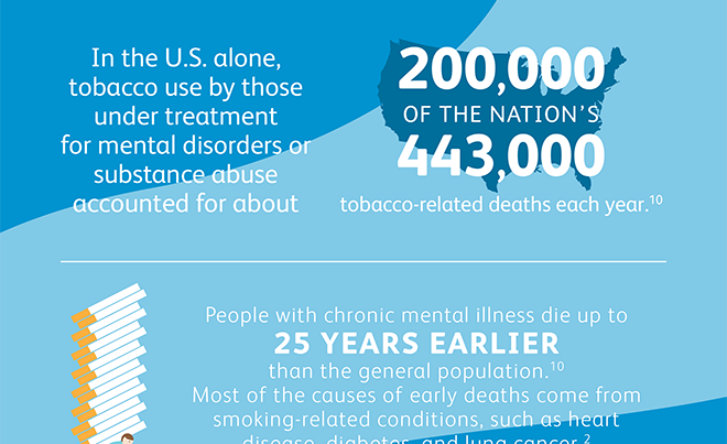 A Closer Look at Smoking and Mental Illness