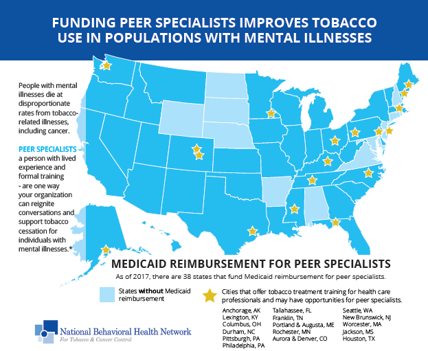Funding Peer Specialists Improves Tobacco Use in Populations with Mental Illnesses
